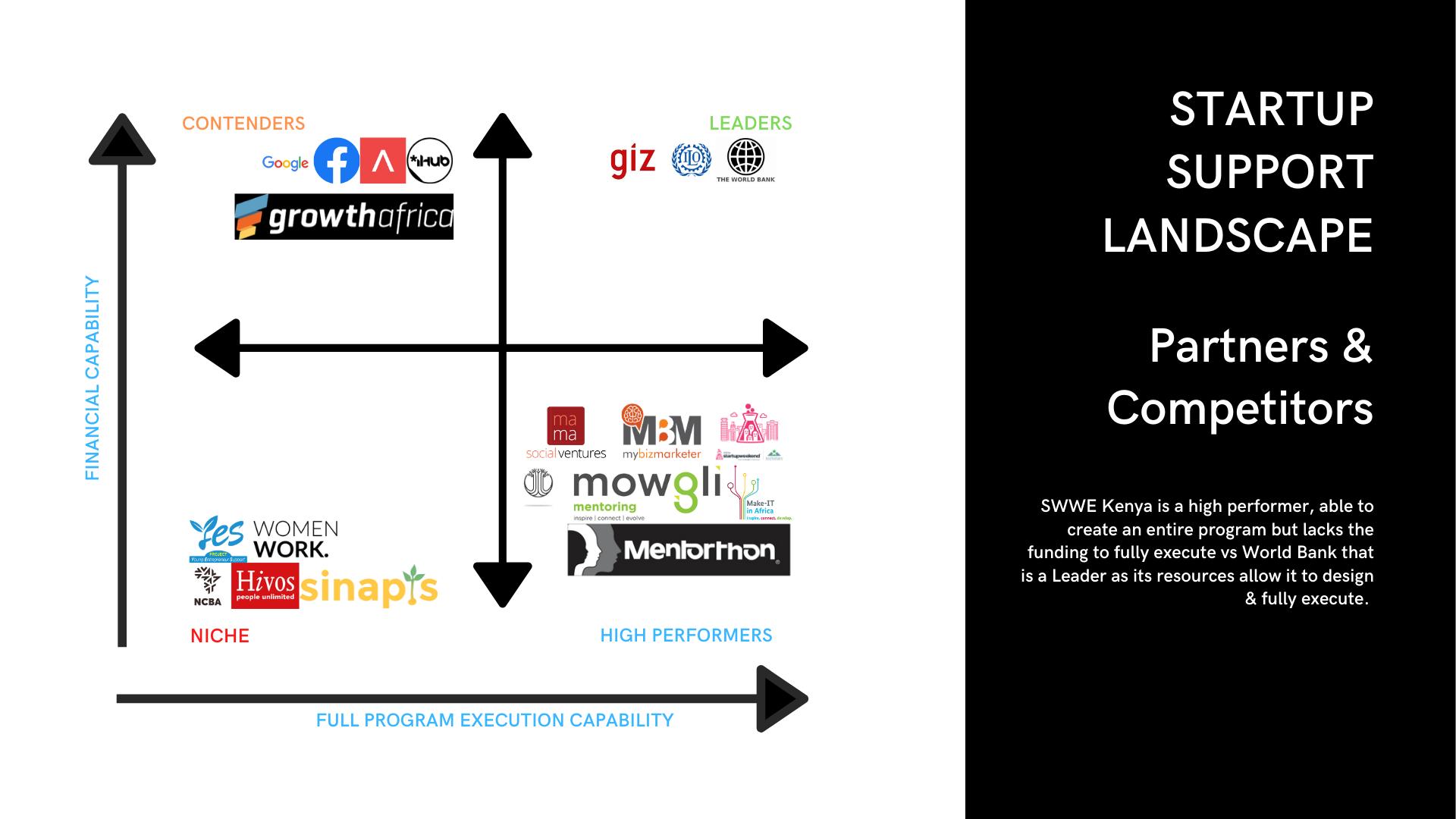 Kenya-Startup-Support-Landscape-Partners-And-Competitors-Header