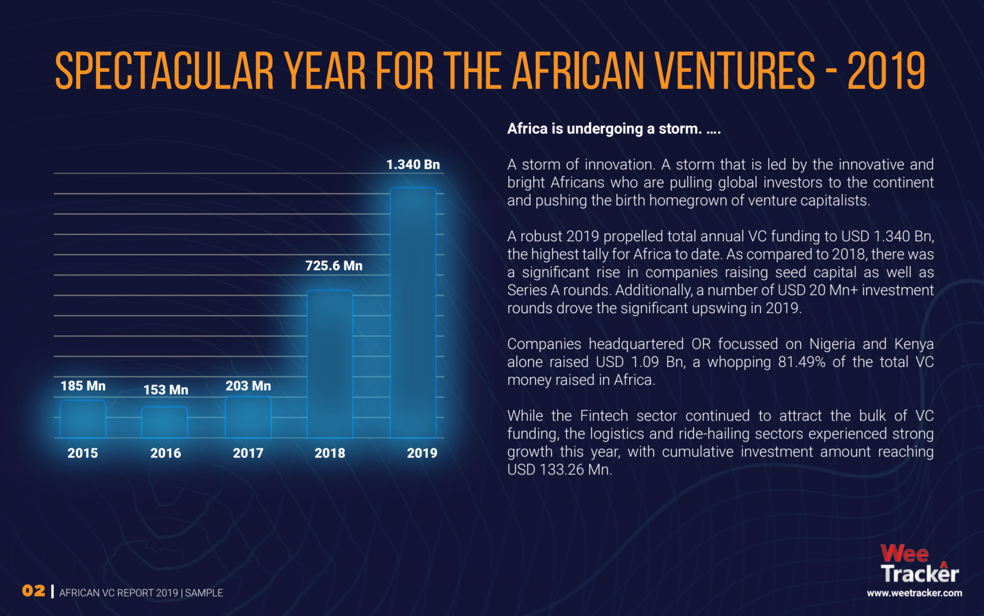 WeeTracker--Africa-VC-Report-2019-Sample